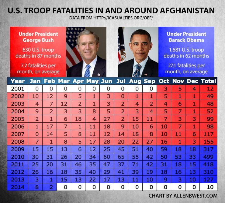 So, tell me again how Barrack Obama deserves the Nobel Peace Prize....